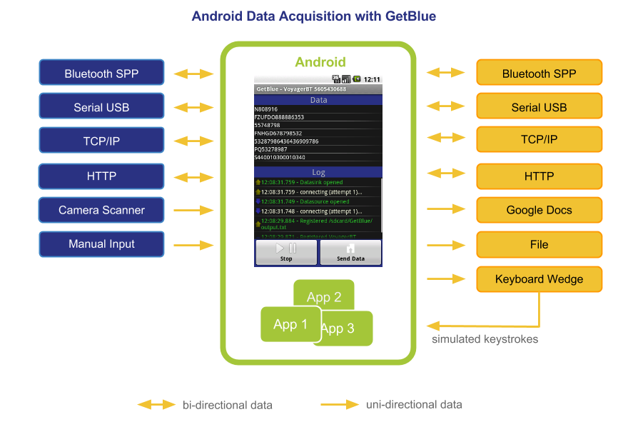 GetBlue for Android: Data Acquisition with Bluetooth SPP, TCP, HTTP