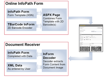 Data Flow TBarCode InForm within Microsoft InfoPath.